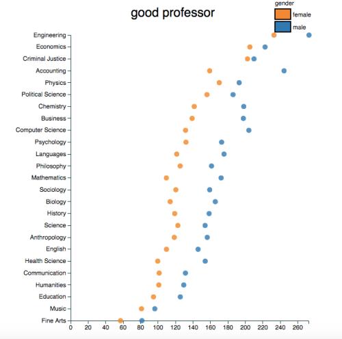 good professor