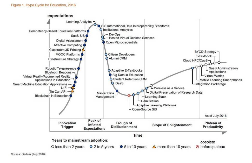 Hype cycle 2016