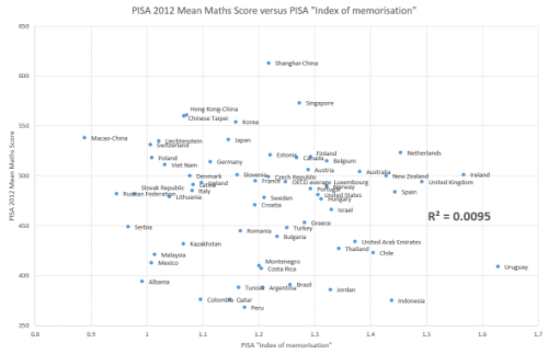 pisa-mean-maths-against-memorisation-index