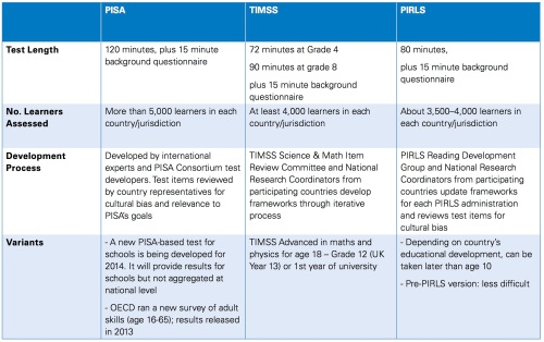 pisa-timss-comparison-2