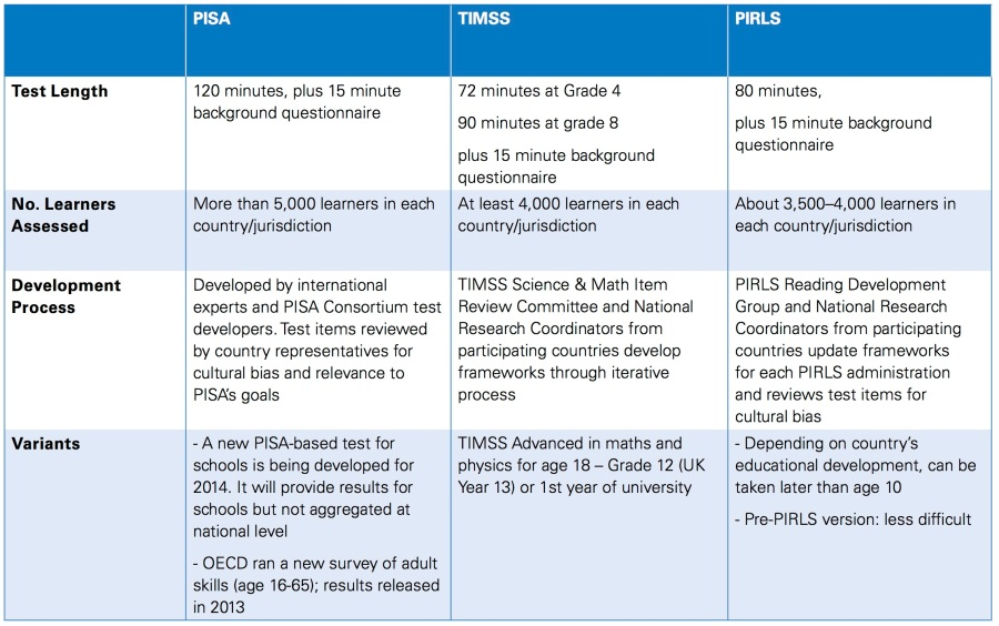 pisa-timss-comparison-2
